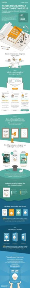 Book-Cover-Design-Infographic-700x6616