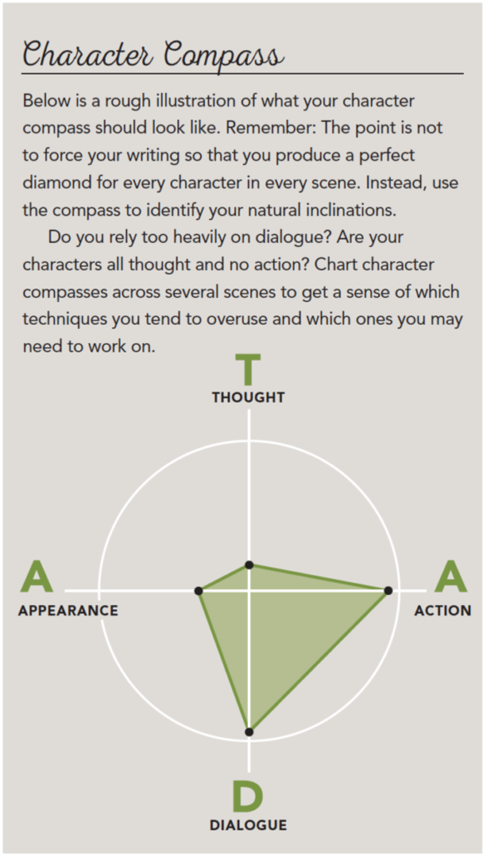 Character Compass Diagram
