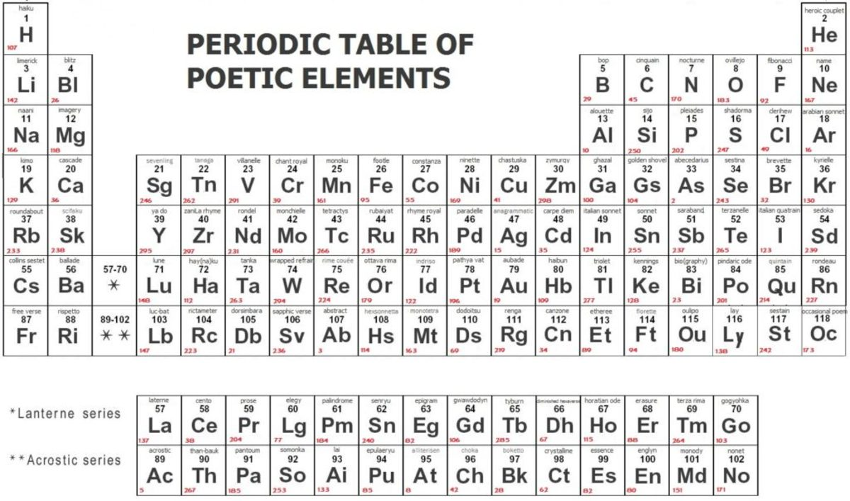 Periodic Table of Poetic Elements