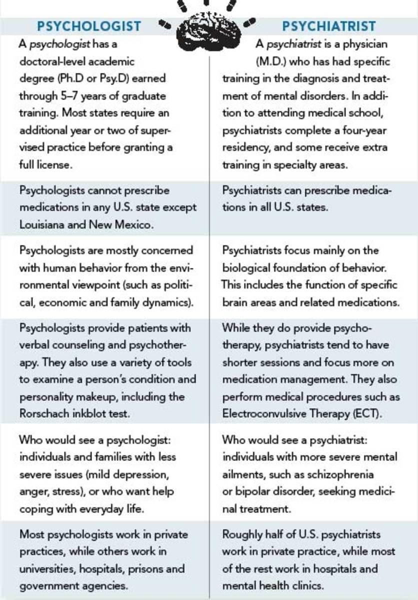 writers-digest-psychologist-vs-psychiatrist