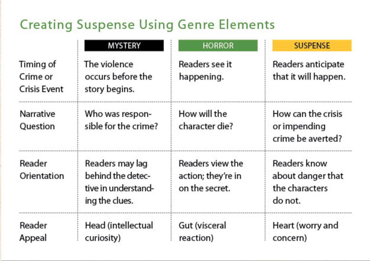 creating-suspense-using-gen