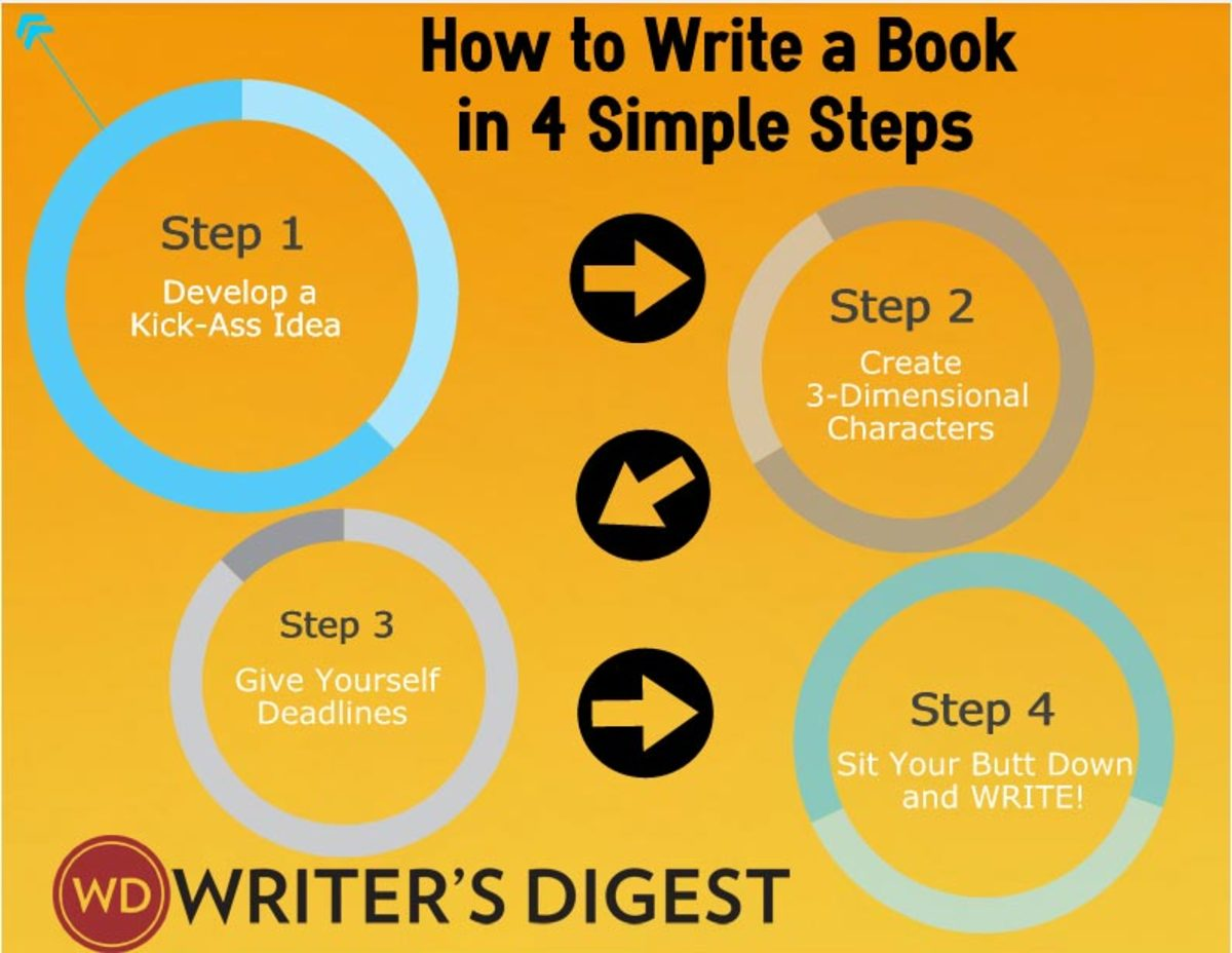 Though quite simplified, there's much we can learn about how to write a book from these four steps.