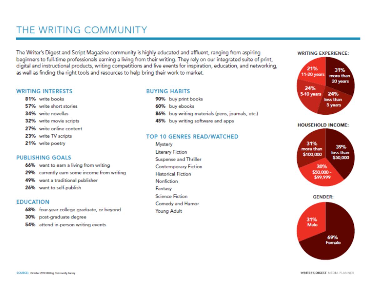 Writer's Digest Community